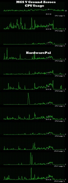 Metal Gear Solid V Ground Zeroes CPU Usage