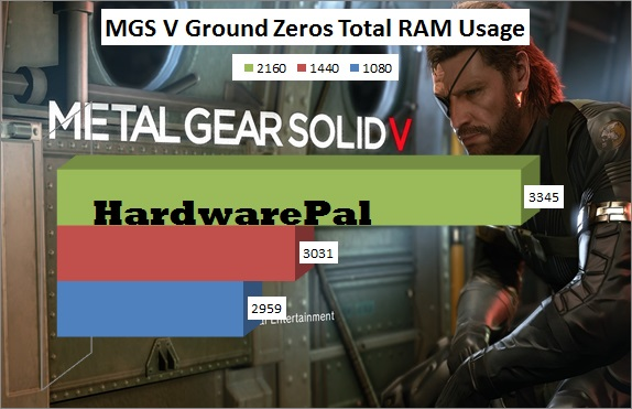 Metal Gear Solid V Ground Zeroes Total System RAM usage