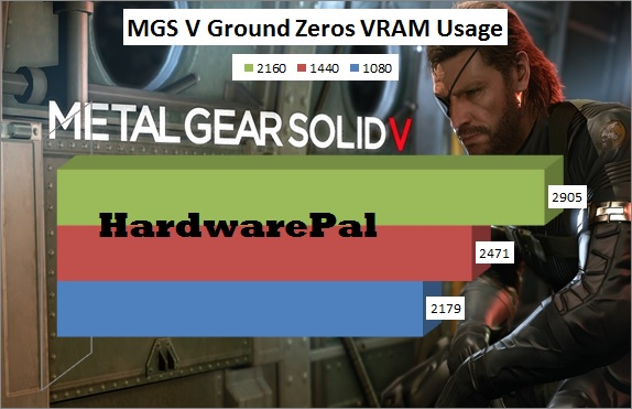 Metal Gear Solid V Ground Zeroes VRAM usage