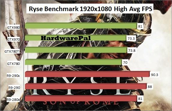 Ryse Son Of Rome GPU Benchmark