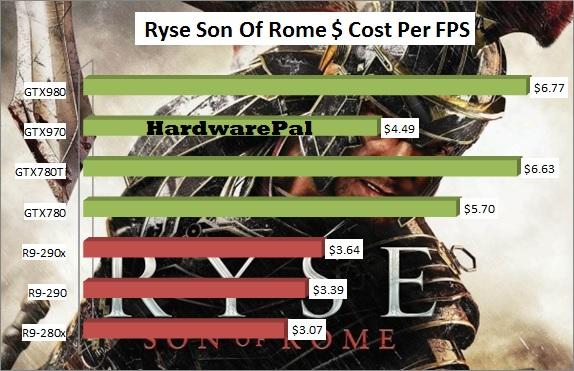 Ryse Son Of Rome GPU Price Performance