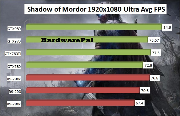 Shadow Of Mordor GPU Benchmark