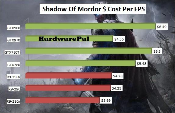 Shadow Of Mordor GPU Price-Performance