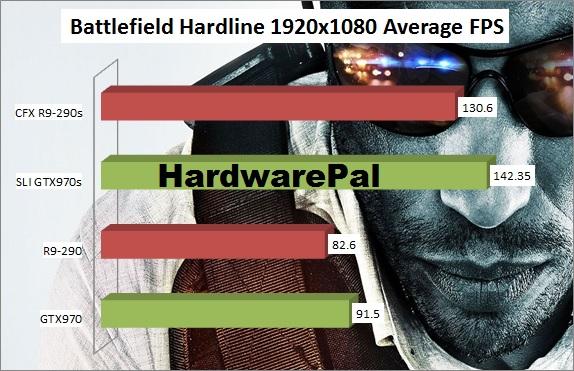 Battlefield Hardline 1920x1080 Benchmark