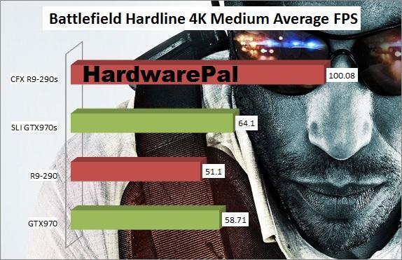 Battlefield Hardline 4K Benchmark