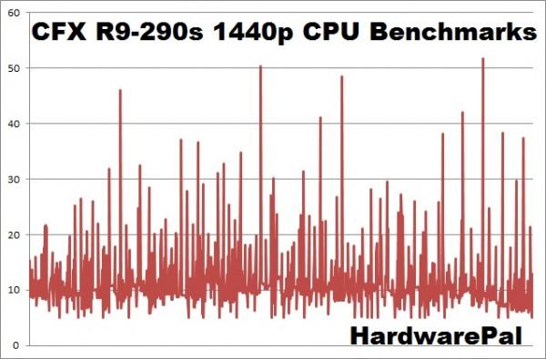 Battlefield Hardline CFX R9-290 2560x1440 CPU frametimes
