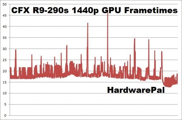 Battlefield Hardline CFX R9-290 2560x1440 GPU frametimes