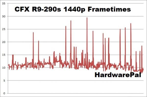 Battlefield Hardline CFX R9-290 2560x1440 frametimes