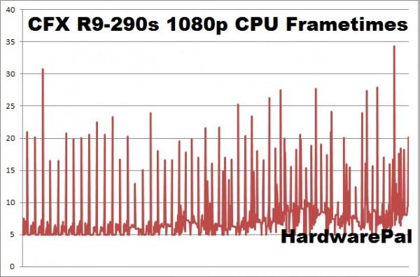 Battlefield Hardline CFX R9-290s 1920x1080 cpu frametimes
