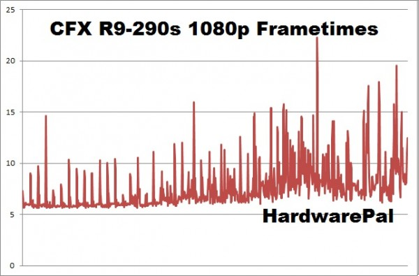 Battlefield Hardline CFX R9-290s 1920x1080 frametimes