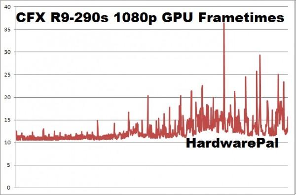 Battlefield Hardline CFX R9-290s 1920x1080 gpu frametimes