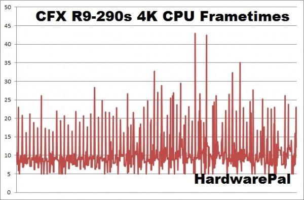 Battlefield Hardline CFX R9-290s 4K cpu frametimes