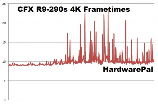 Battlefield Hardline CFX R9-290s 4K frametimes
