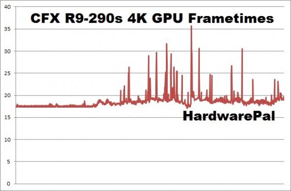 Battlefield Hardline CFX R9-290s 4K gpu frametimes