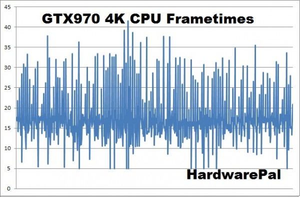 Battlefield Hardline GTX970 4K cpu frametimes