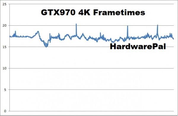 Battlefield Hardline GTX970 4K frametimes