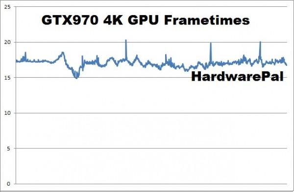 Battlefield Hardline GTX970 4K gpu frametimes
