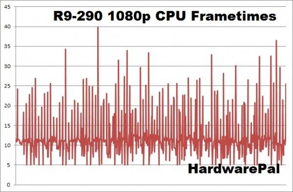 Battlefield Hardline R9-290 1920x1080 cpu frametimes