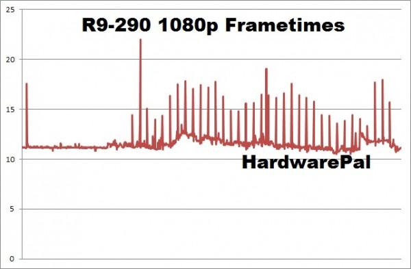 Battlefield Hardline R9-290 1920x1080 frametimes