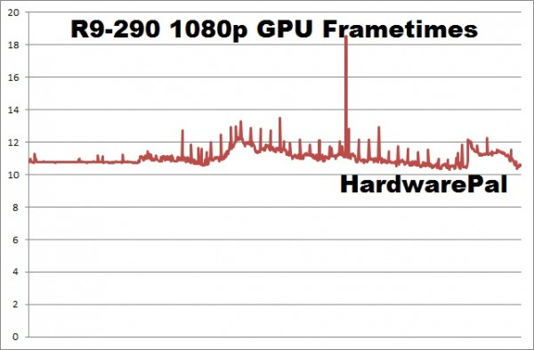 Battlefield Hardline R9-290 1920x1080 gpu frametimes