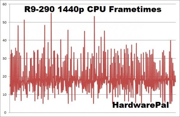 Battlefield Hardline R9-290 2560x1440 CPU frametimes