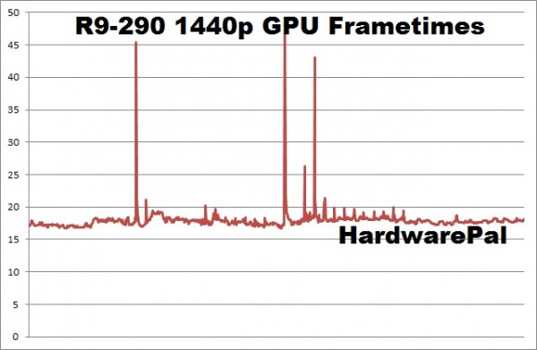 Battlefield Hardline R9-290 2560x1440 GPU frametimes