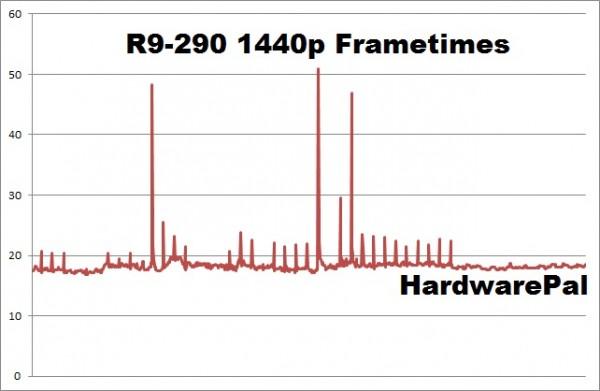 Battlefield Hardline R9-290 2560x1440 frametimes