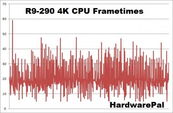Battlefield Hardline R9-290 4K cpu frametimes