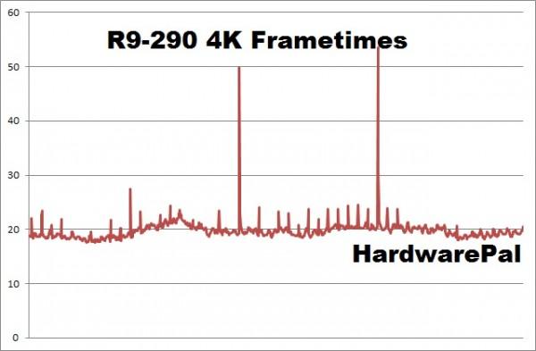 Battlefield Hardline R9-290 4K frametimes