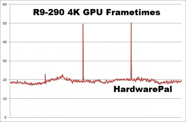 Battlefield Hardline R9-290 4K gpu frametimes