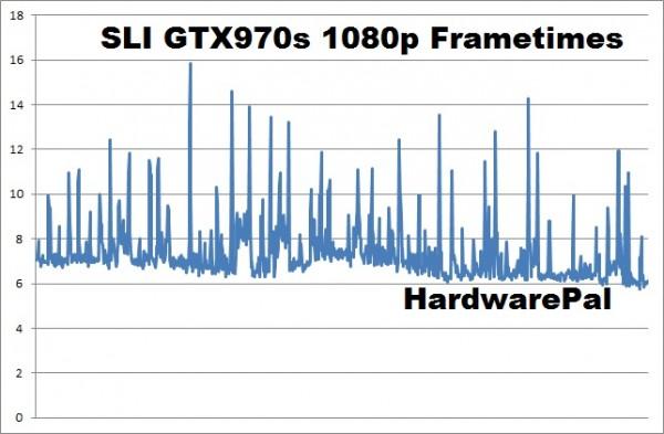 Battlefield Hardline SLI GTX970s 1920x1080 frametimes