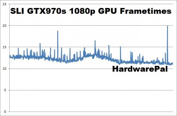 Battlefield Hardline SLI GTX970s 1920x1080 gpu frametimes