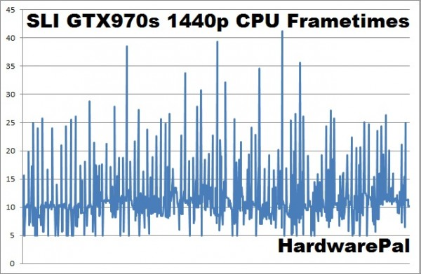 Battlefield Hardline SLI GTX970s 2560x1440 CPU frametimes