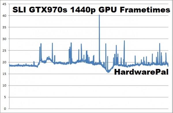 Battlefield Hardline SLI GTX970s 2560x1440 GPU frametimes
