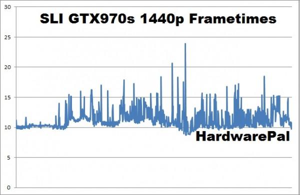 Battlefield Hardline SLI GTX970s 2560x1440 frametimes