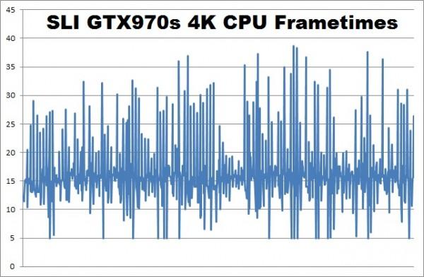 Battlefield Hardline SLI GTX970s 4K cpu frametimes