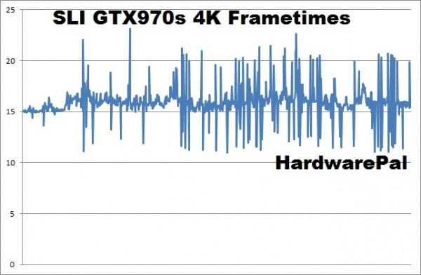 Battlefield Hardline SLI GTX970s 4K frametimes