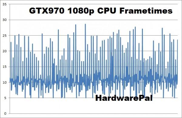 Battlefield Hardline gtx970 1920x1080 cpu frametimes