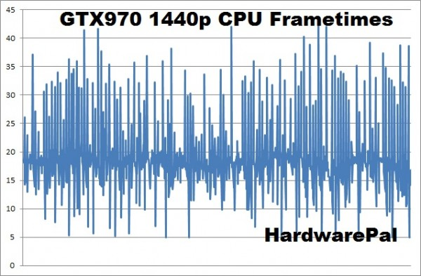 Battlefield Hardline gtx970 2560x1440 cpu frametimes