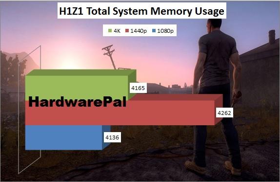 H1z1 System Memory Usage