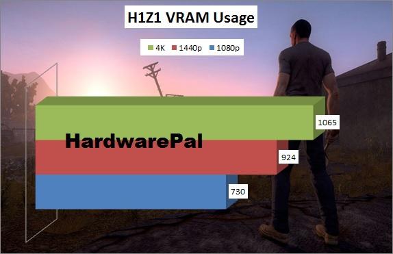 H1z1 VRAM Usage