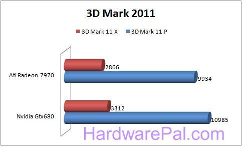 11 680 vs 7970 Benchmarks