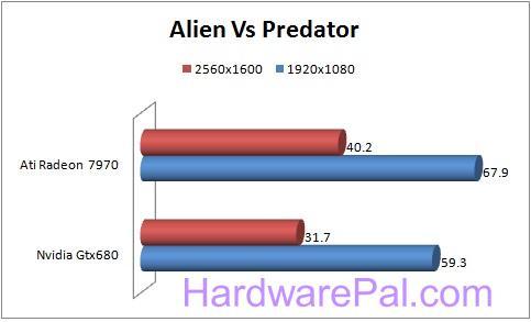 111 680 vs 7970 Benchmarks