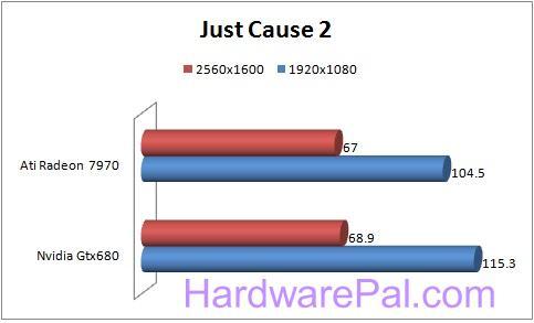 1111 680 vs 7970 Benchmarks