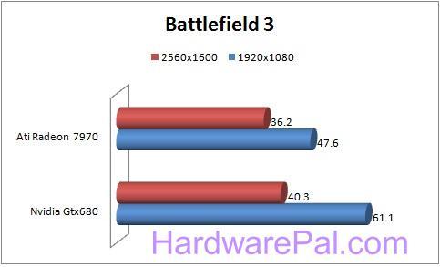 11111 680 vs 7970 Benchmarks