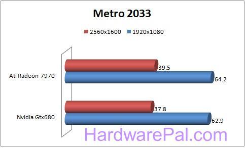 11111111 680 vs 7970 Benchmarks