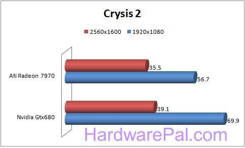 22222 680 vs 7970 Benchmarks
