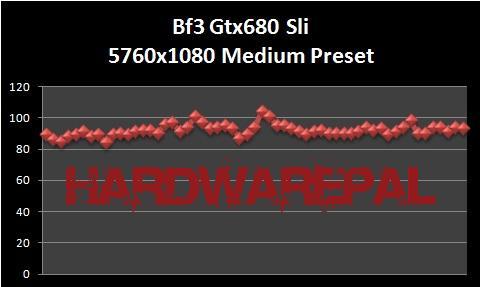 Battlefield%203%205760x1080%20Surround%20Sli%20680%20Medium%20preset Gtx 680 Sli Benchmark