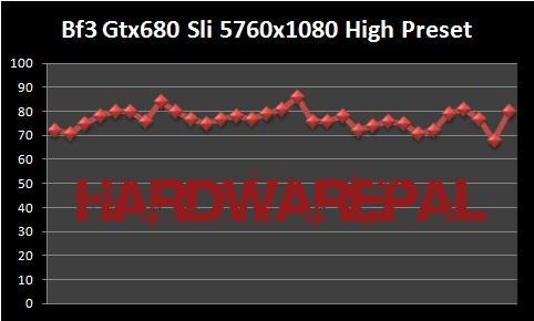 Battlefield%203%20Gtx680%20Sli%205760x1080%20Surround%20High%20preset Gtx 680 Sli Benchmark