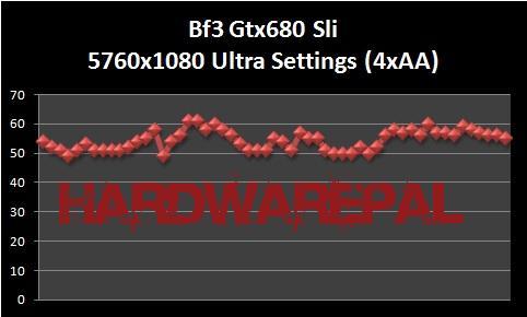 Bf3%20Gtx680%20Sli%205760x1080%20Ultra%20Setting%204xAA Gtx 680 Sli Benchmark